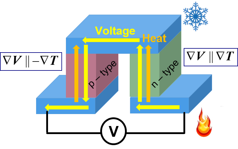 N-type and p-type materials connected electrically in series and thermally in parallel.  A temperature difference drives a parallel electrical current moving from an electrode at the hot end to the cold end in the n-type material and cold to hot in the p-type material such that it is returned to an electrode on the hot side.