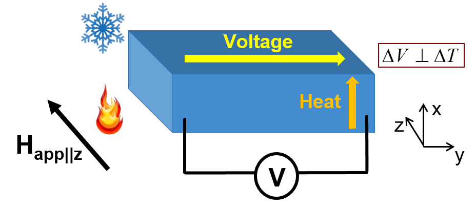 A material placed in a temperature gradient with a perpendicular externally applied magnetic field.  The output voltage is mutually perpendicular to the applied temperature gradient and external magnetic field.