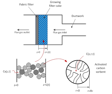 Schematic of HgCl2 adsorption by AC sorbent in a fabric filter