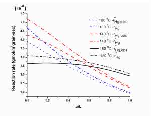 Model prediction of oxidation reaction rate of Hg(0) with CuCl2 at 100-180 °C