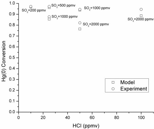 Comparison between model predictions and experimental data for Hg(0) conversion