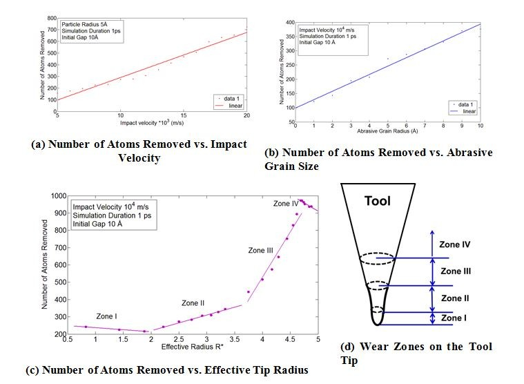 Graphs depicting effectiveness of tool tip