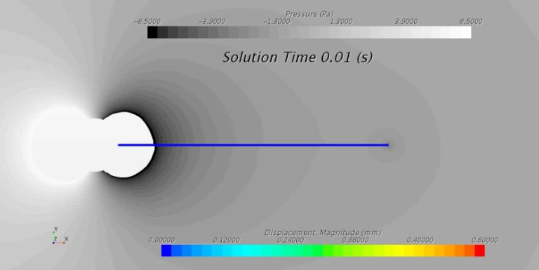 Multi-physics simlation example shoting solution time of 0.01 seconds and pressure