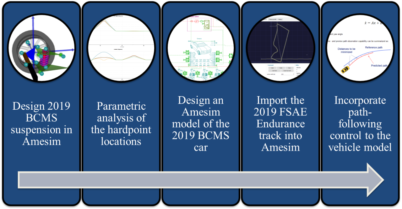 Graphic showing roadmap for Lap Simulation