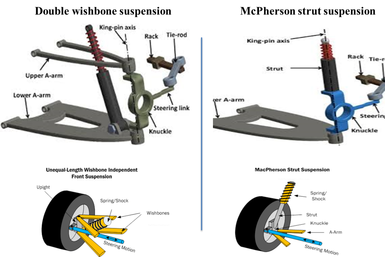 Diagram of a double-wishbone and McPherson strut suspension