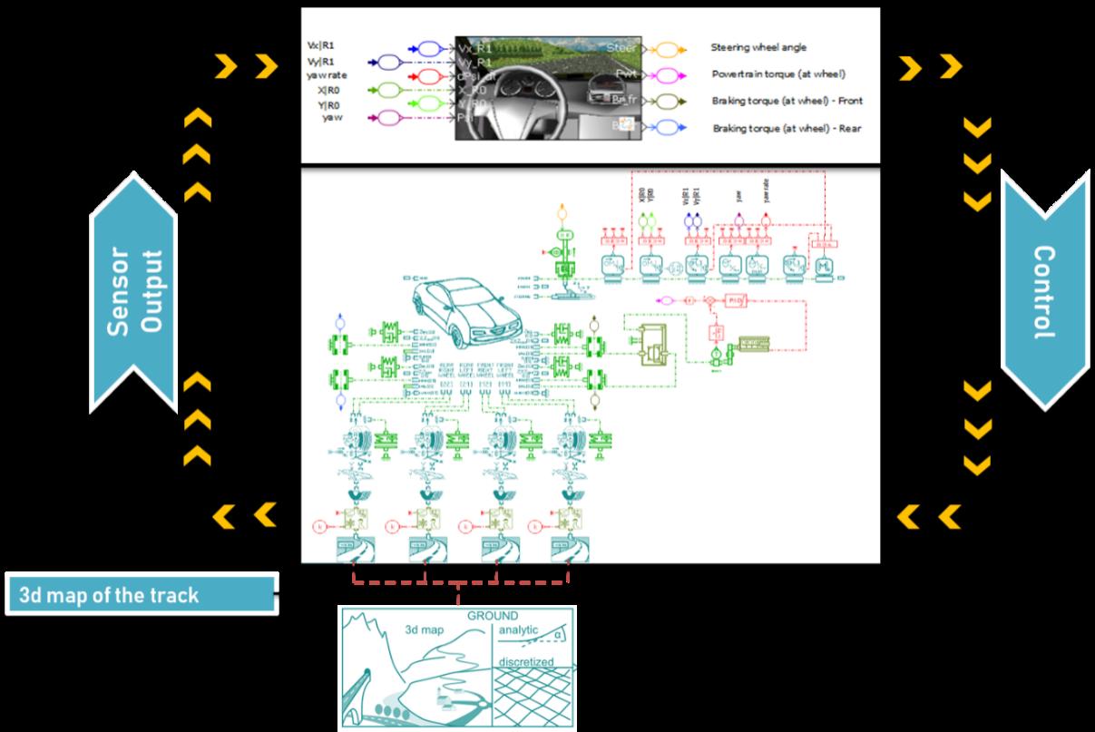 Lap simulation schematic