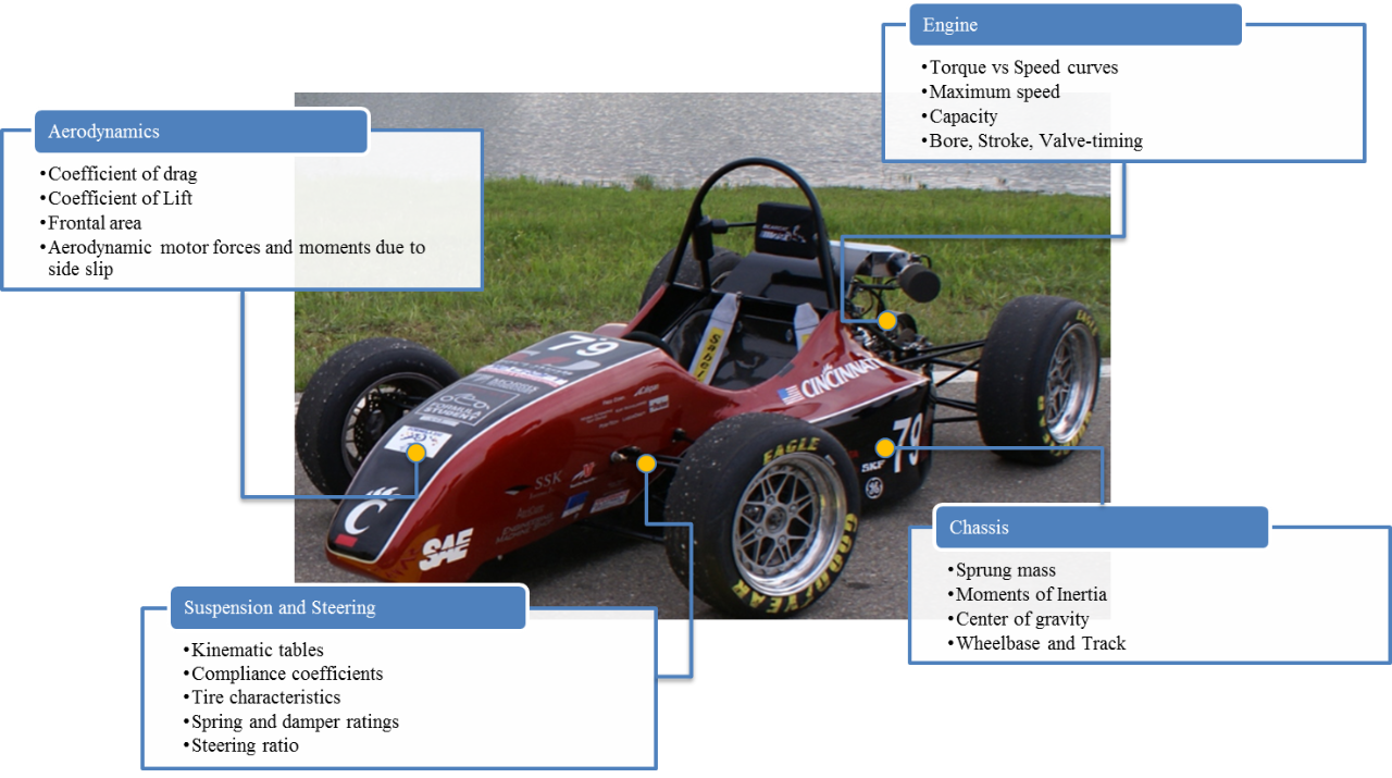 High-level breakdown of an automobile into subsystems