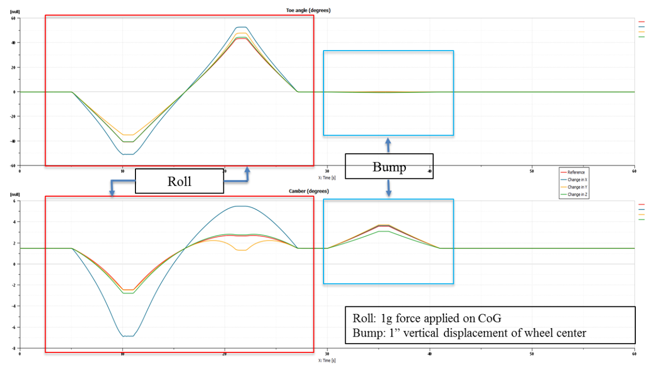 Diagram of Batch plots for parametric analysis for changes in hardpoint K