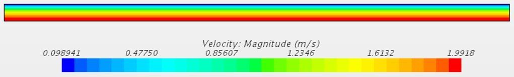 Velocity contour